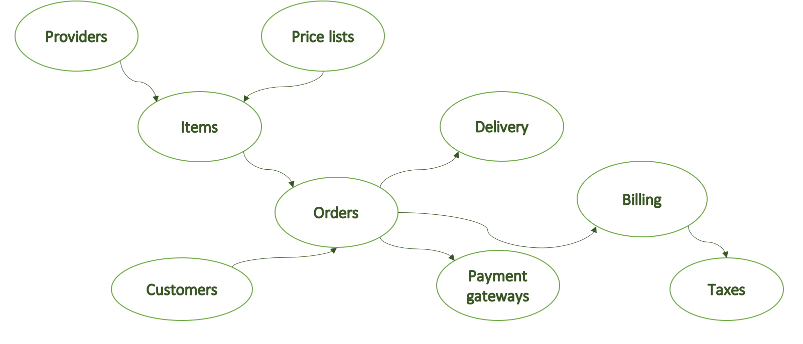 A context map example for this domain