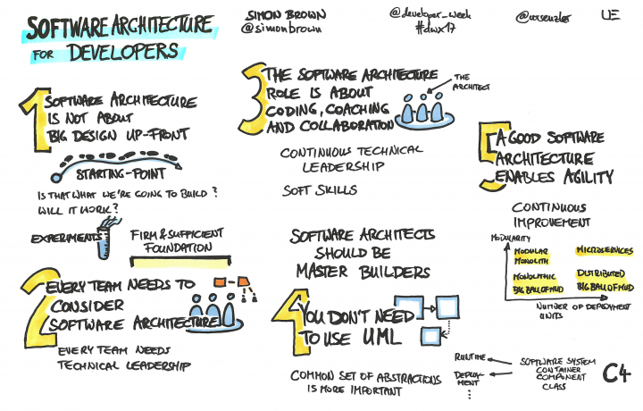 Sketch by Simon Brown on Software Architecture for Developers